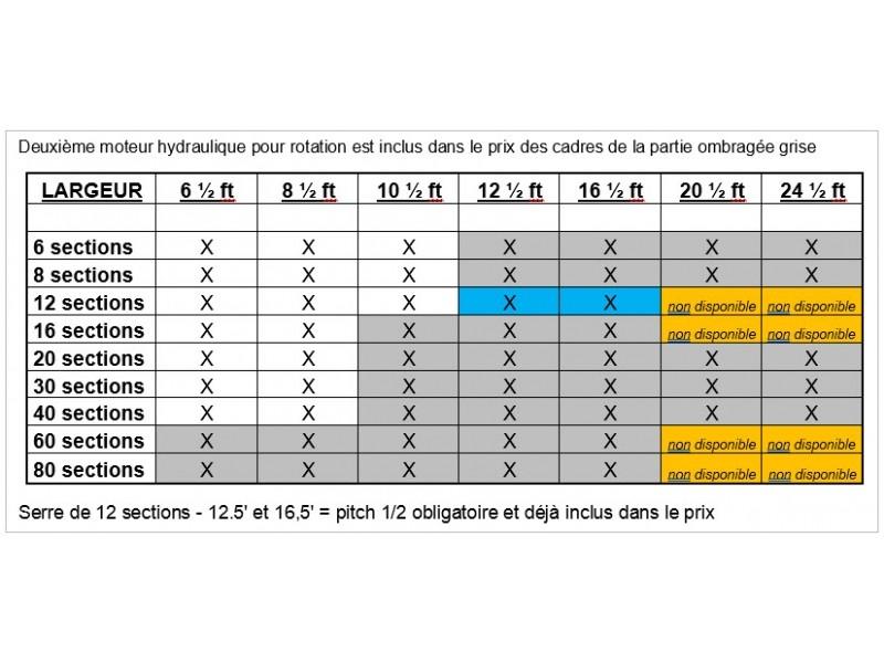 Configurations disponibles de la serre rotative hydraulique modèle SRX