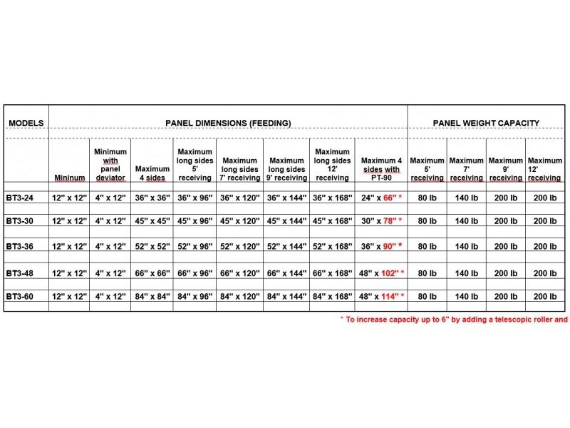BT3 Panels Dimensions Capacity