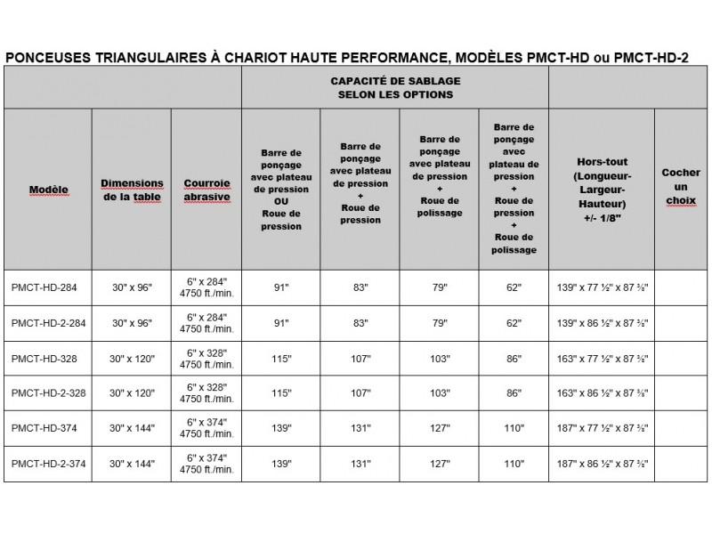 PMCT-HD - Capacité de sablage