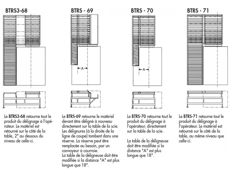 Modèles des BTRS